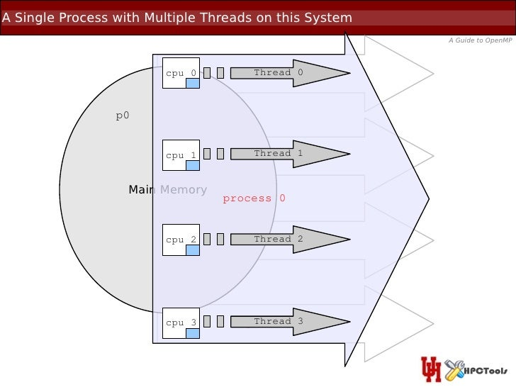 A Single Process with Multiple Threads on this System                                                        A Guide to Op...