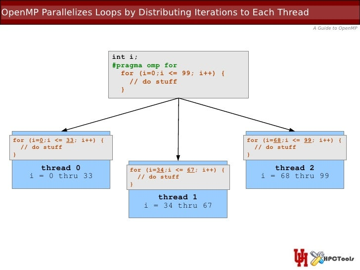 OpenMP Parallelizes Loops by Distributing Iterations to Each Thread                                                       ...