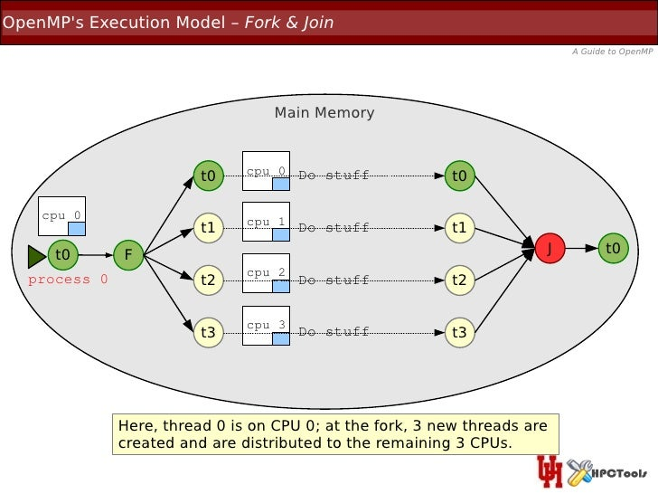 OpenMPs Execution Model – Fork & Join                                                                           A Guide to...
