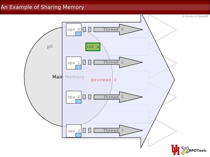 An Example of Sharing Memory                                                    A Guide to OpenMP                      cpu...