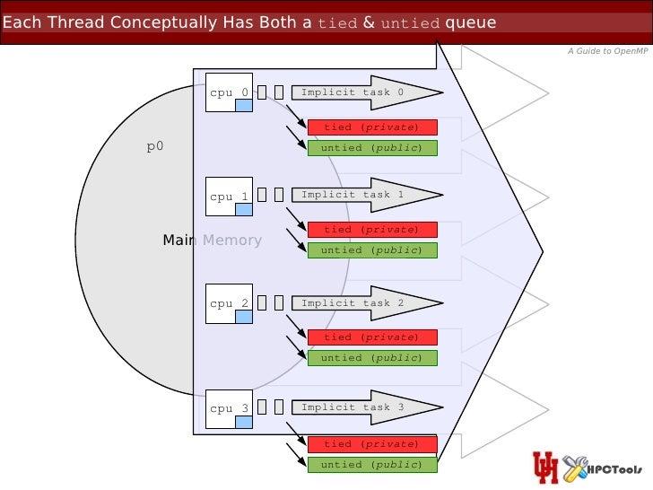 Each Thread Conceptually Has Both a tied & untied queue                                                          A Guide t...