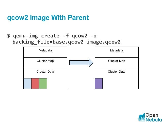 how to create qcow2 image