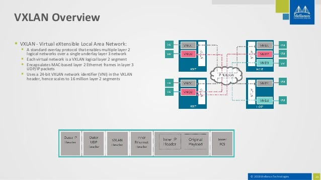 OpenNebula - Mellanox Considerations for Smart Cloud