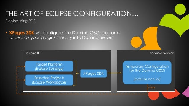 THE ART OF ECLIPSE CONFIGURATION… • XPages SDK will configure the Domino OSGi platform to deploy your plugins directly int...