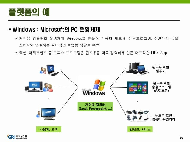 10  Windows : Microsoft의 PC 운영체제  개인용 컴퓨터의 운영체제 Windows를 만들어 컴퓨터 제조사, 응용프로그램, 주변기기 등을 소비자와 연결하는 절대적인 플랫폼 역할을 수행  엑셀, 파워...