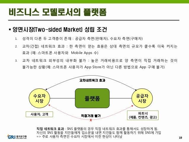 19  양면시장(Two-sided Market) 성립 조건 1. 성격이 다른 두 고객층이 존재 : 공급자 측면(판매자), 수요자 측면(구매자) 2. 교차(간접) 네트워크 효과 : 한 측면이 얻는 효용은 상대 측면의 규...