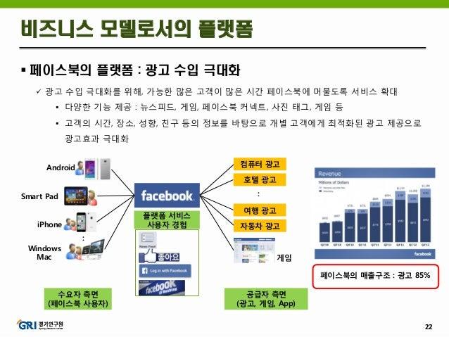 22  페이스북의 플랫폼 : 광고 수입 극대화  광고 수입 극대화를 위해, 가능한 많은 고객이 많은 시간 페이스북에 머물도록 서비스 확대  다양한 기능 제공 : 뉴스피드, 게임, 페이스북 커넥트, 사진 태그, 게임...
