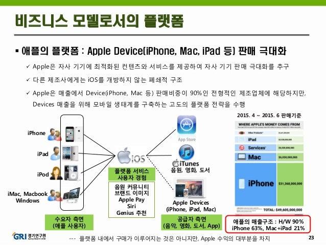 23  애플의 플랫폼 : Apple Device(iPhone, Mac, iPad 등) 판매 극대화  Apple은 자사 기기에 최적화된 컨텐츠와 서비스를 제공하여 자사 기기 판매 극대화를 추구  다른 제조사에게는 i...
