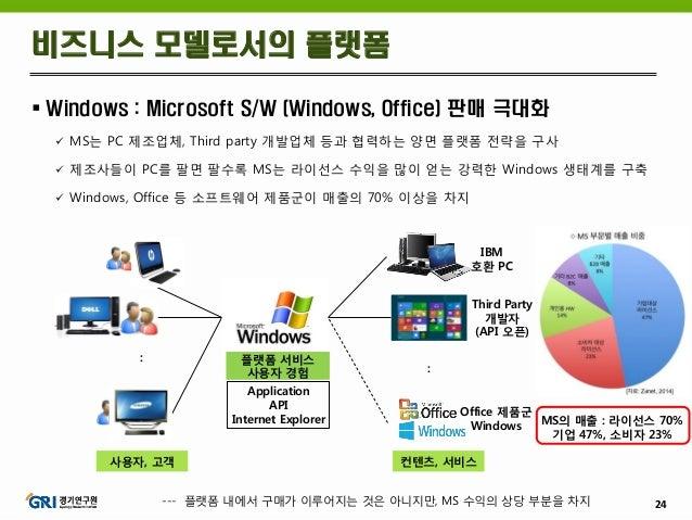 24  Windows : Microsoft S/W (Windows, Office) 판매 극대화  MS는 PC 제조업체, Third party 개발업체 등과 협력하는 양면 플랫폼 전략을 구사  제조사들이 PC를 팔면...