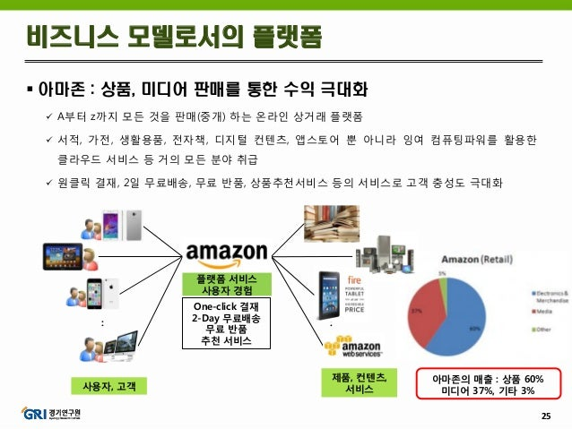 25  아마존 : 상품, 미디어 판매를 통한 수익 극대화  A부터 z까지 모든 것을 판매(중개) 하는 온라인 상거래 플랫폼  서적, 가전, 생활용품, 전자책, 디지털 컨텐츠, 앱스토어 뿐 아니라 잉여 컴퓨팅파워를 ...