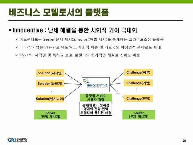 26  Innocentive : 난제 해결을 통한 사회적 기여 극대화  이노센티브는 Seeker(문제 제시)와 Solver(해법 제시)를 중개하는 크라우드소싱 플랫폼  다국적 기업을 Seeker로 유도하고, 사회적...