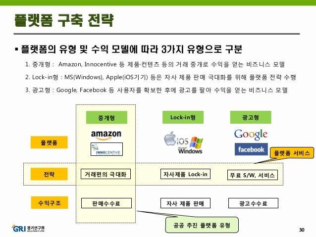 30  플랫폼의 유형 및 수익 모델에 따라 3가지 유형으로 구분 1. 중개형 : Amazon, Innocentive 등 제품·컨텐츠 등의 거래 중개로 수익을 얻는 비즈니스 모델 2. Lock-in형 : MS(Windo...