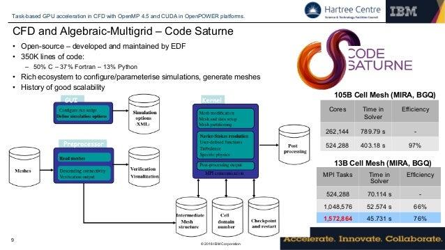 open source cfd code fortran format