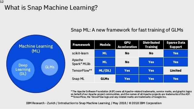 Deep Learning using OpenPOWER
