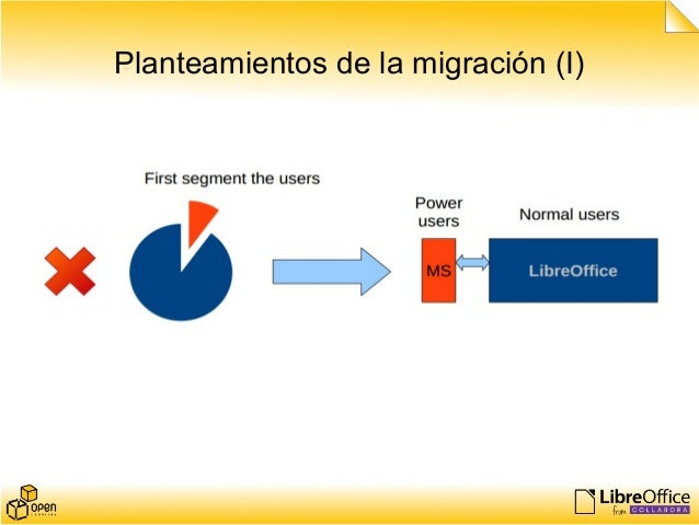 Planteamientos de la migración (I)