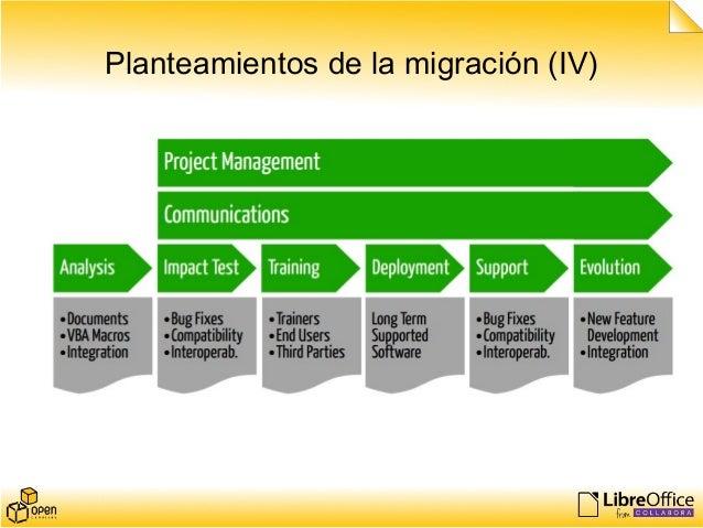 Planteamientos de la migración (IV)