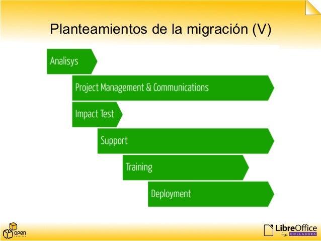 Planteamientos de la migración (V)
