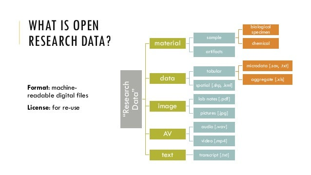 Open Research Data