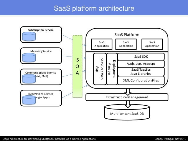 Open Architecture for Developing Multitenant SoftwareasaService Ap
