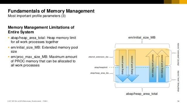 Sap extended memory parameter examples