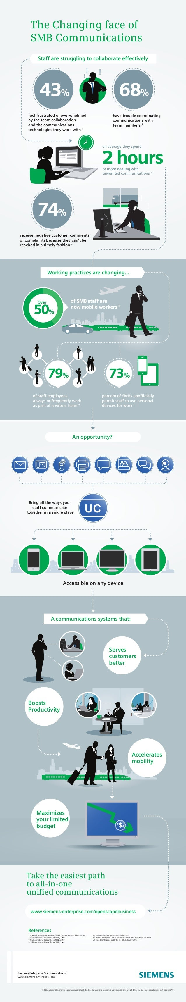 The Changing face of SMB Communications Take the easiest path to all-in-one unified communications Accessible on any device...