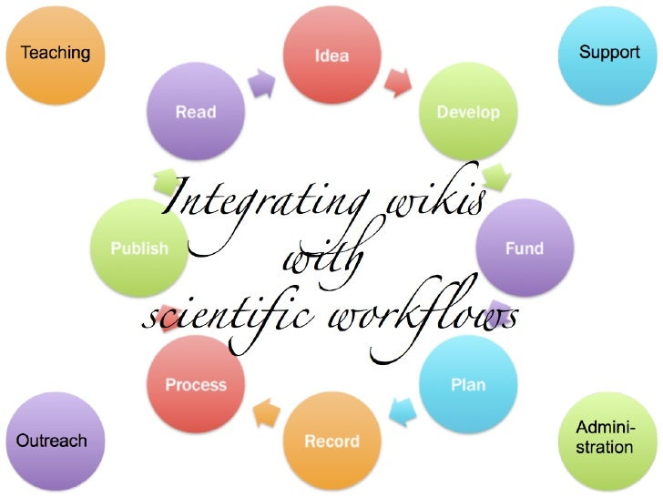 Integrating wikis with scientific workflows