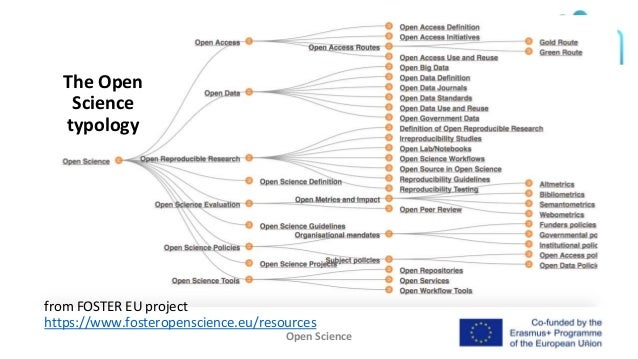 Open Science 13 The Open Science typology from FOSTER EU project https://www.fosteropenscience.eu/resources