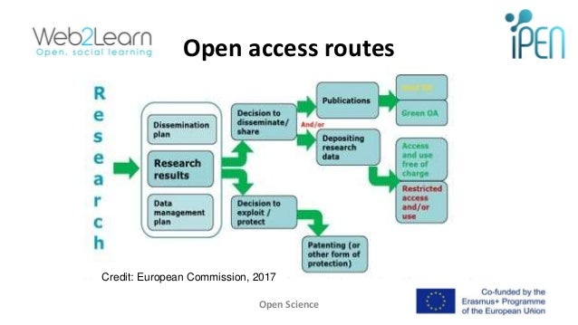 Open access routes Open Science 14 Credit: European Commission, 2017