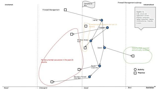 EvolutionNovel Emergent Good Best Uncharted Industrialized Firewall Management Laptop Compliance line Firewall Management ...