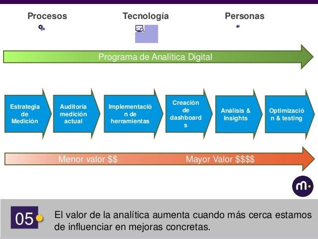 ActionlandSetupland 07 El valor de la analítica aumenta cuando más cerca estamos de influenciar en mejoras concretas. Proc...