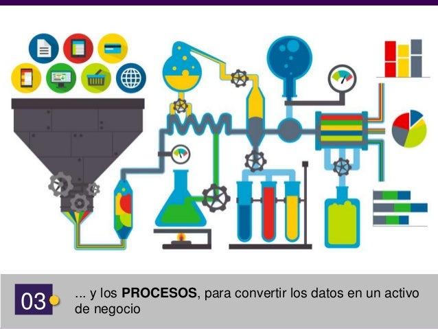 05 El valor de la analítica aumenta cuando más cerca estamos de influenciar en mejoras concretas. Procesos Programa de Ana...