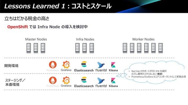Lessons Learned 1:コストとスケール 立ちはだかる税金の高さ OpenShift では Infra Node の導入を検討中 Master Nodes Infra Nodes Worker Nodes 開発環境 ステージング/ ...