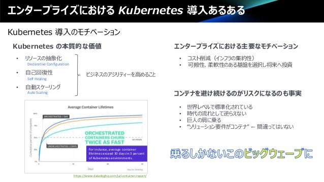 エンタープライズにおける Kubernetes 導入あるある Kubernetes 導入のモチベーション • リソースの抽象化 Declarative Configuration • 自己回復性 Self Healing • 自動スケーリング ...