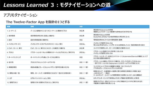 Lessons Learned 3:モダナイゼーションへの道 アプリモダナイゼーション The Twelve-Factor App を指針の1つとする 概要 説明 方針 1. コードベース バージョン管理されている1つのコードベースと複数のデプ...