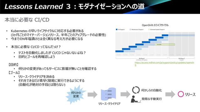Lessons Learned 3:モダナイゼーションへの道 本当に必要な CI/CD • Kubernetes の早いライフサイクルに対応する必要がある (3ヶ月ごとのマイナーバージョンリリース、半年ごとのアップグレードの必要性) • 今まで...