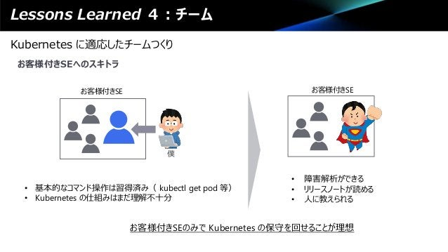 Lessons Learned 4:チーム Kubernetes に適応したチームつくり お客様付きSEへのスキトラ お客様付きSE • 基本的なコマンド操作は習得済み( kubectl get pod 等) • Kubernetes の仕組み...