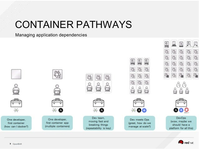 Openshift container platform for Openshift 3 architecture