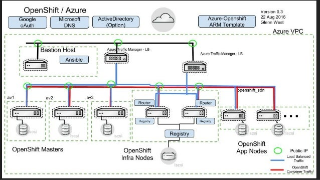 Openshift container platform on azure for Openshift 3 architecture