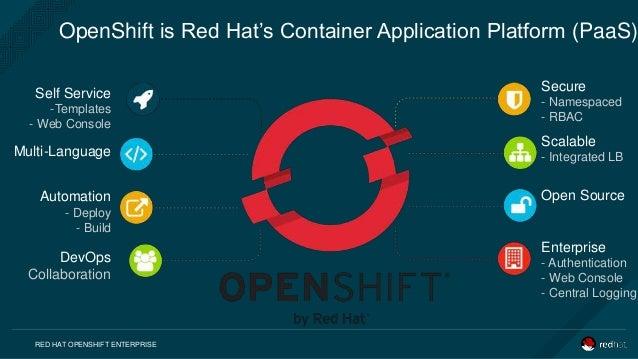 Openshift Enterprise 3 1 Vs Kubernetes