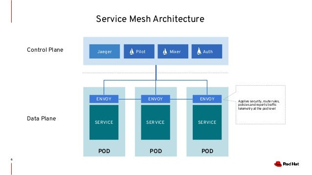 Openshift Meetup Tokyo Service Mesh And Serverless Overview