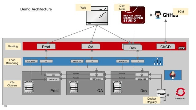 Red hat openshift container platform overview for Openshift 3 architecture