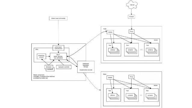 Muito Além de Containers: Arquitetura de um PaaS open source baseado em Go, Docker e Kubernetes