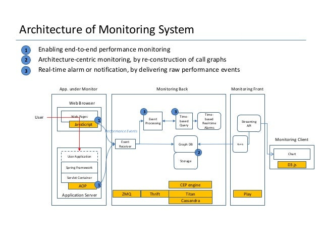 An Application Performance Monitoring Tool