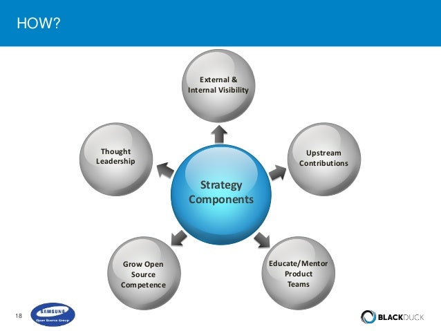 samsung organizational strategy Process of strategy, which plays a vital role in the samsung production system   combination of processes, machine systems, tooling, people, organizational.