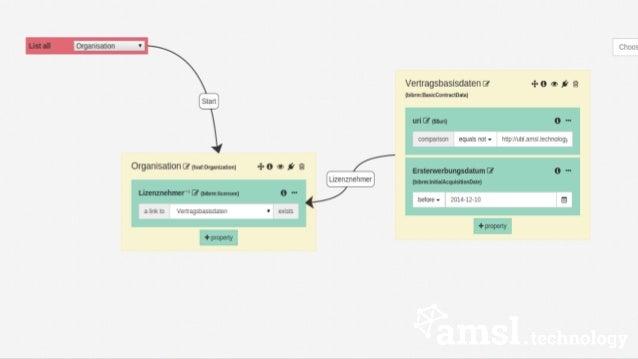 Entwicklungsstand  Zum Projektende  ◦ produktive Verwendung in UB Leipzig  ◦ Demosystem öffentlich verfügbar