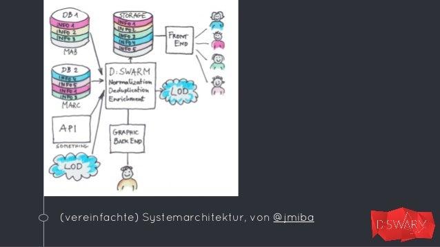 Screenshot der Modellierung im Live-System