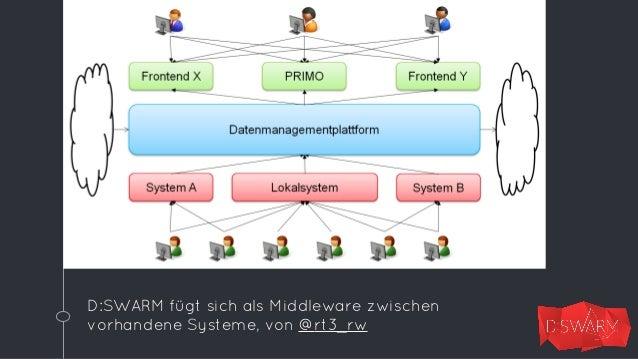 Entwicklungsstand  ◦ Demo-System  demo.dswarm.org  ◦ Quellcode und  Doku bei Github  veröffentlicht  ◦ Proof of concept  e...