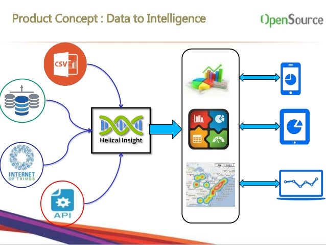 Open source Business Intelligence Powered by Machine Learning