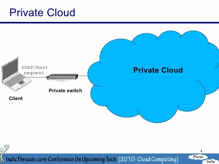 private cloud computing software