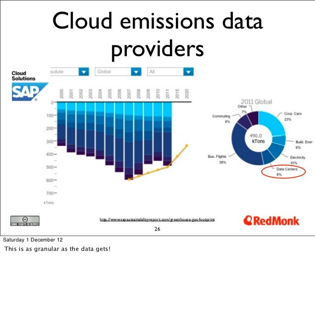 Cloud emissions data                       providers                                 http://www.sapsustainabilityreport.co...